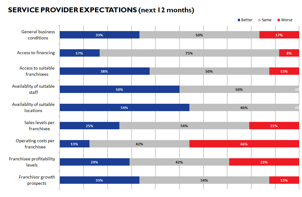 Service Provider Expections January 2011