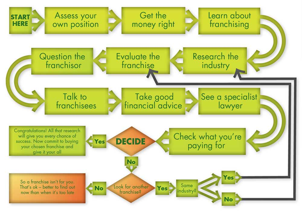 Find the RIGHT FRANCHISE - Franchise New Zealand