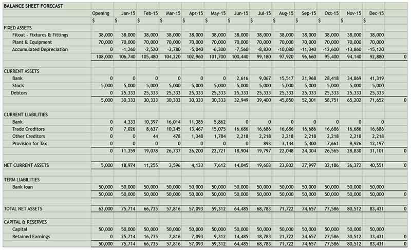 restaurant balance sheets