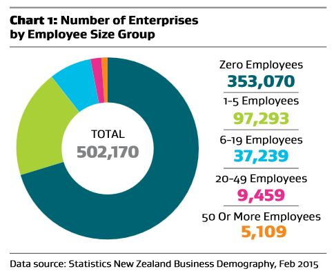 Number of enterprises by employee size group