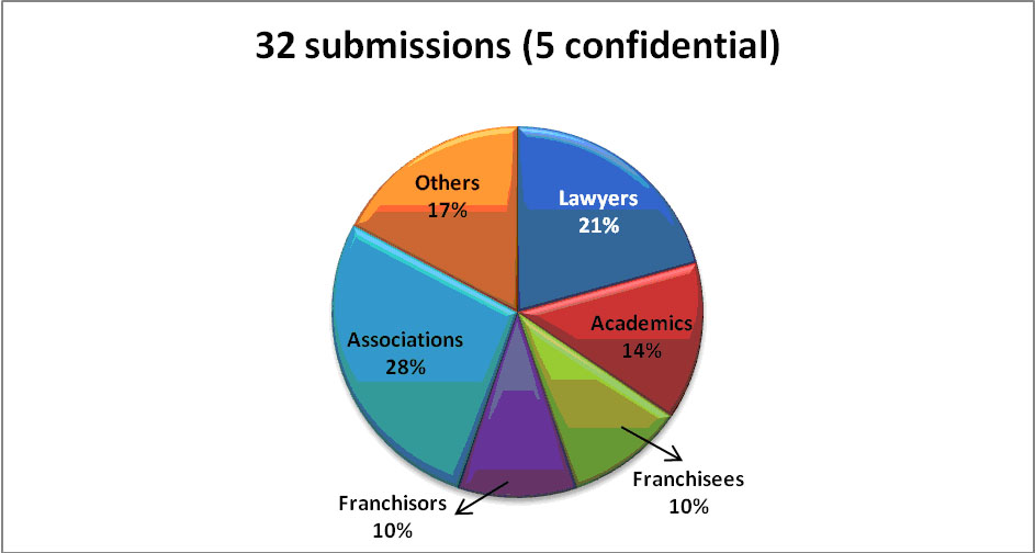 Review submissions by category