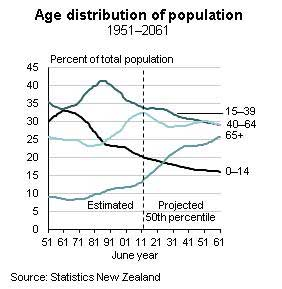 Age Distribution of Population 1951-2061