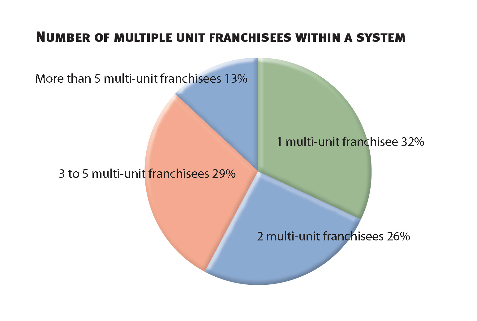 Multi-Unit Franchisees