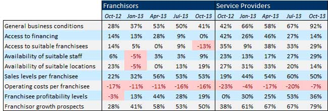 Franchise Confidence Index summary October 2013