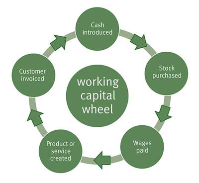 the working capital cycle The cash conversion cycle quantifies the time between cash payment to suppliers and cash receipt from customers the three components of the cash conversion cycle are as follows: incremental investment in net working capital is another important value driver in a calculation of shareholder value.