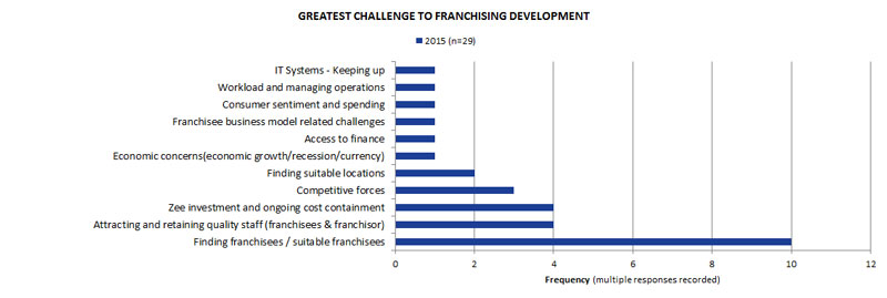 Challenges to franchise growth in 2015