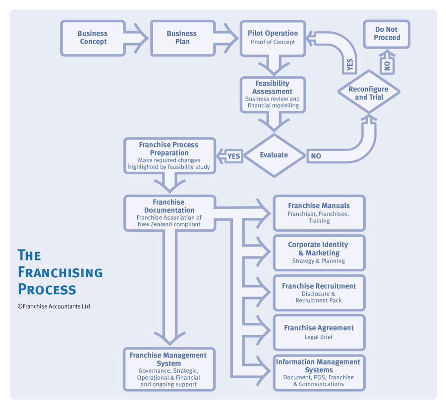 The Franchising Process - flowchart copyright Franchise Accountants Ltd