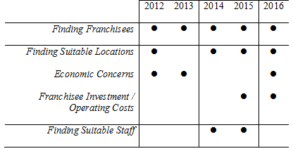 Top individual challenges for franchisors in New Zealand - 2012-2016
