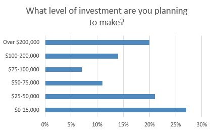 Graph#6Investment