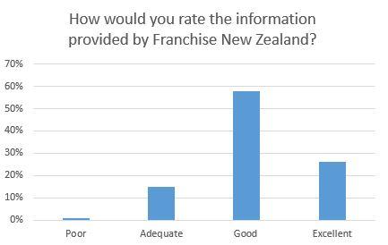 Graph#7Information