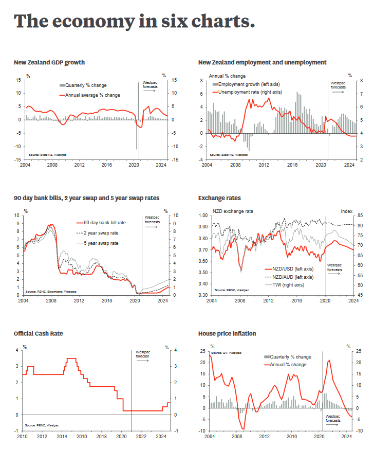Six key charts from the Westpac Economic Overview February 2021